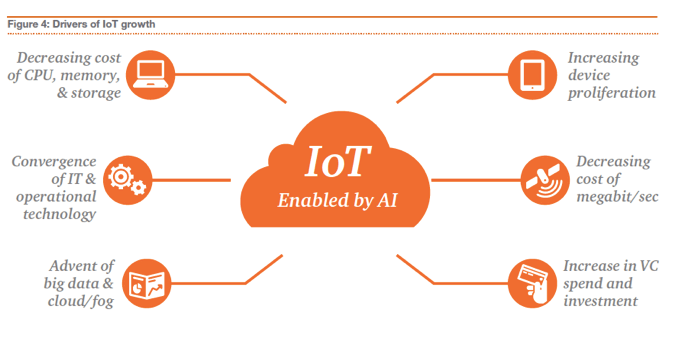AI-Enabled IoT, What is it, an